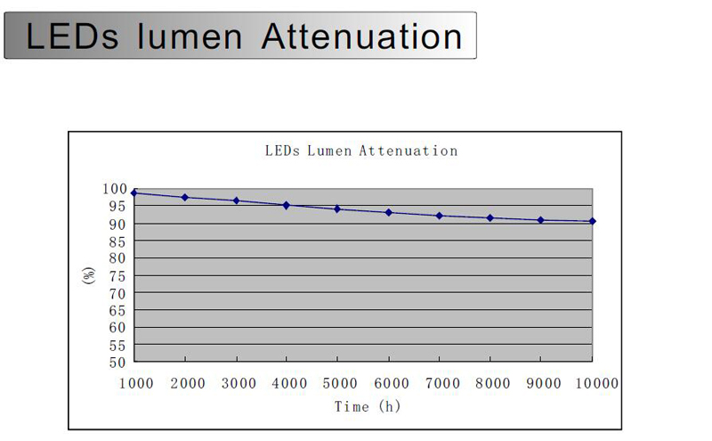 LEDs lumen attenuation.jpg