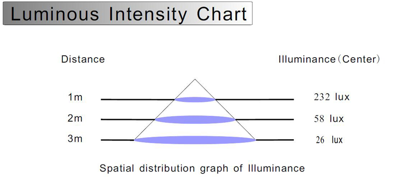 Luminous intensity chart.jpg