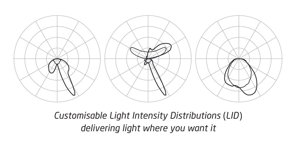High efficacy LEDs encapsulated in a thin light-guide which is mechanically flexible. Optics on a light-guide surface enables both narrow (>10°) asymmetric beam angle control for lighting and uniform illumination for backlighting