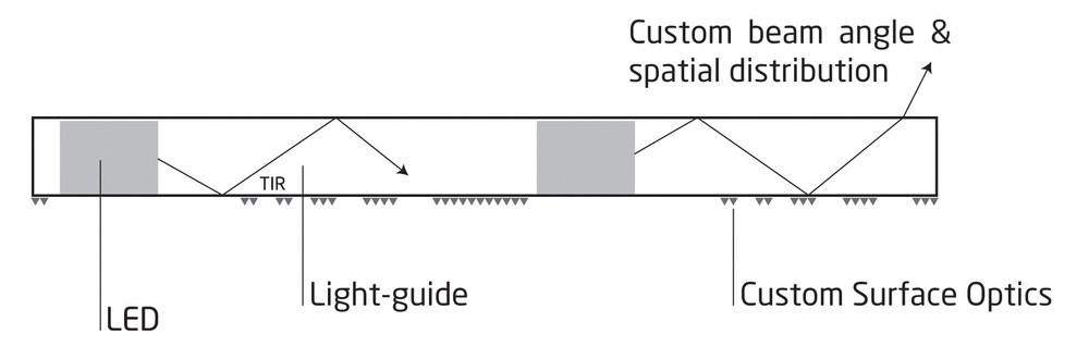 Design LED lighting technology featuresa 2-D LED array in a multi-layer structure. Encapsulation of LEDs maximizes optical coupling, which is reflected from the optical medium interface by total internal reflection (TIR). Surface features disrupt TIR and extract light. Control of pattern and form of surface features provides control of relativelight extraction